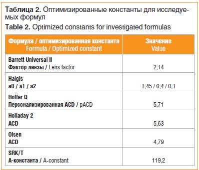 Оптимизированные константы для исследуемых формул