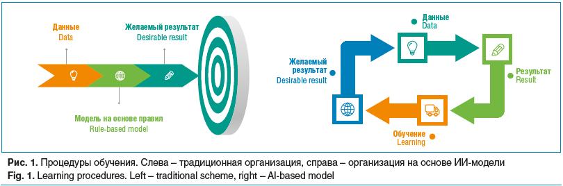 Рис. 1. Процедуры обучения. Слева – традиционная организация, справа – организация на основе ИИ-модели