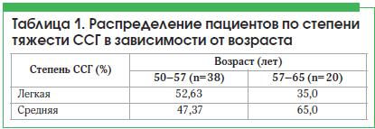 Таблица 1. Распределение пациентов по степени тяжести ССГ в зависимости от возраста