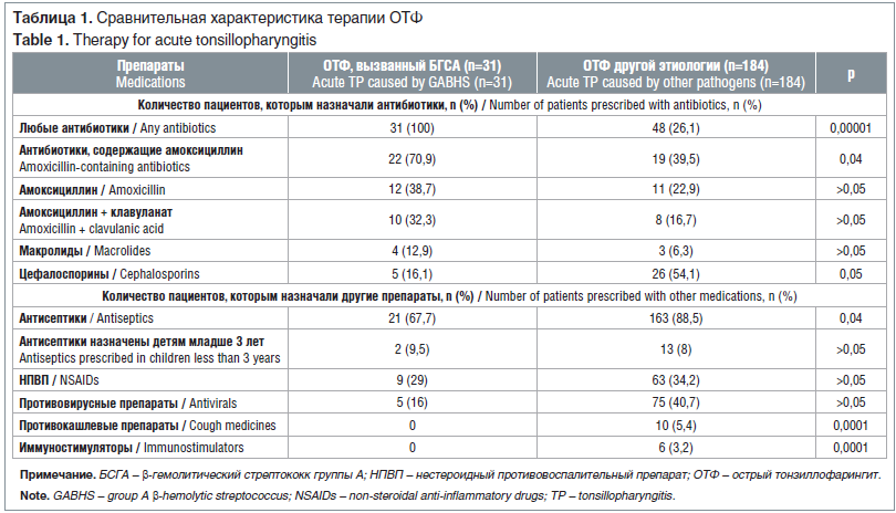 Таблица 1. Сравнительная характеристика терапии ОТФ Table 1. Therapy for acute tonsillopharyngitis