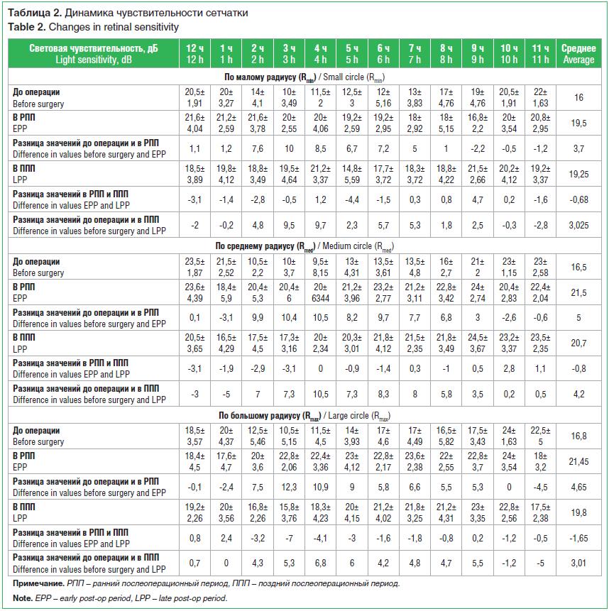 Таблица 2. Динамика чувствительности сетчатки Table 2. Changes in retinal sensitivity