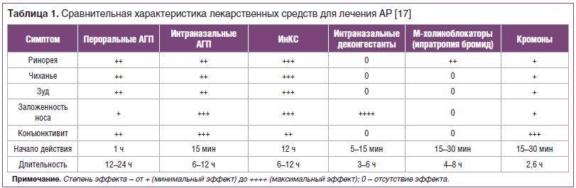 Таблица 1. Сравнительная характеристика лекарственных средств для лечения АР [17]