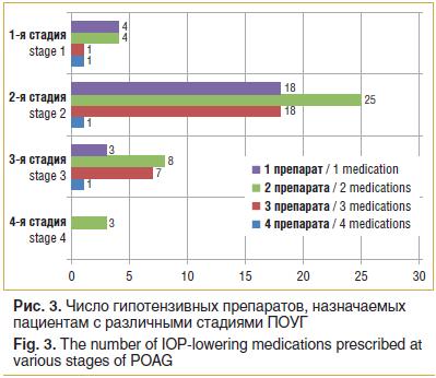 Рис. 3. Число гипотензивных препаратов, назначаемых пациентам с различными стадиями ПОУГ Fig. 3. The number of IOP-lowering medications prescribed at various stages of POAG