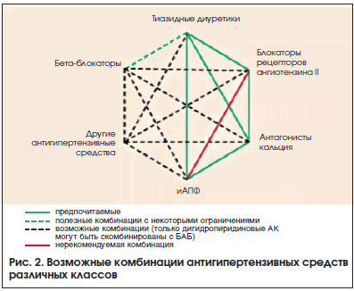 Рис. 2. Возможные комбинации антигипертензивных средств различных классов