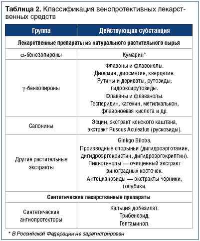 Таблица 2. Классификация венопротективных лекарственных средств