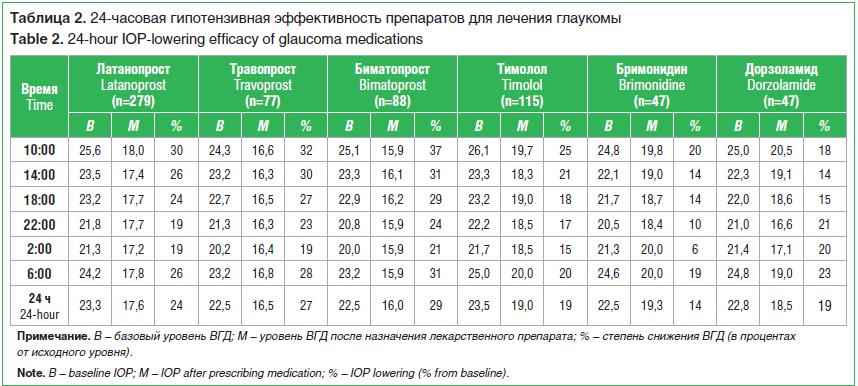 Таблица 2. 24-часовая гипотензивная эффективность препаратов для лечения глаукомы Table 2. 24-hour IOP-lowering efficacy of glaucoma medications