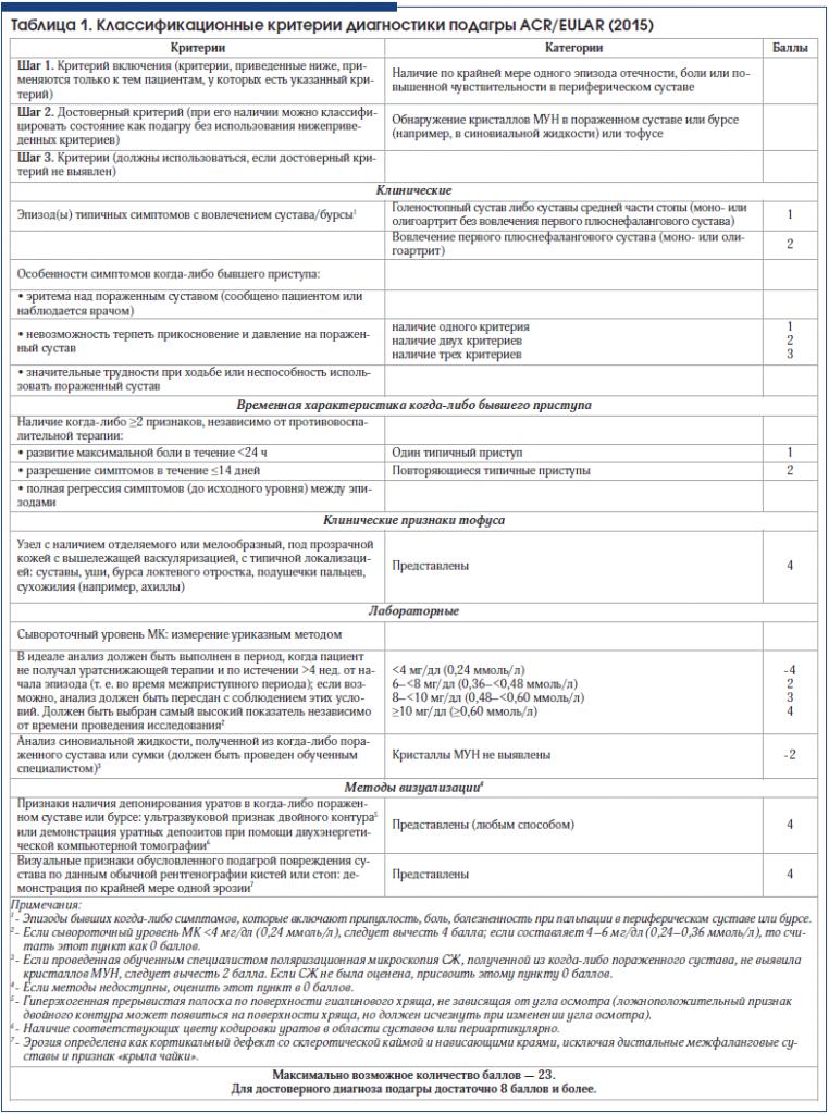 Критерии постановки диагноза по узи суставов кто лечил суставы в саках