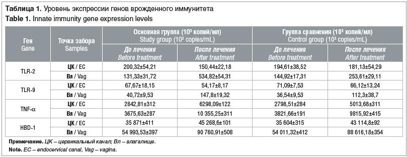 Таблица 1. Уровень экспрессии генов врожденного иммунитета