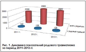Рис. 1. Динамика показателей родового травматизма за период 2011–2013 гг.