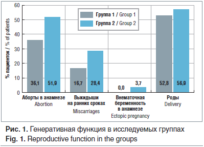 Рис. 1. Генеративная функция в исследуемых группах Fig. 1. Reproductive function in the groups
