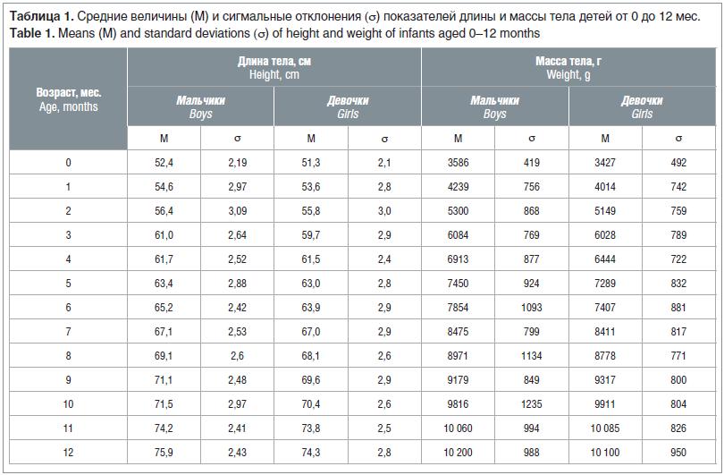 Таблица 1. Средние величины (М) и сигмальные отклонения (σ) показателей длины и массы тела детей от 0 до 12 мес. Table 1. Means (M) and standard deviations (σ) of height and weight of infants aged 0–12 months