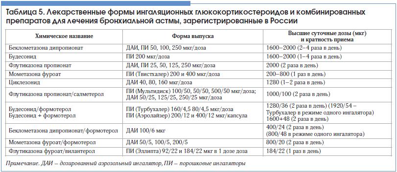 Таблица 5. Лекарственные формы ингаляционных глюкокортикостероидов и комбинированных препаратов для лечения бронхиальной астмы, зарегистрированные в России