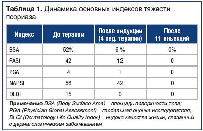 Таблица 1. Динамика основных индексов тяжести псориаза