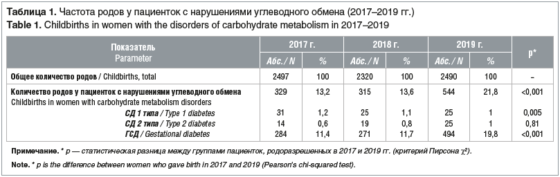 Таблица 1. Частота родов у пациенток с нарушениями углеводного обмена (2017–2019 гг.) Table 1. Childbirths in women with the disorders of carbohydrate metabolism in 2017–2019