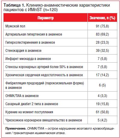 Таблица 1. Клинико-анамнестические характеристики пациентов с ИМпST (n=120)