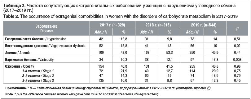 Таблица 2. Частота сопутствующих экстрагенитальных заболеваний у женщин с нарушениями углеводного обмена (2017–2019 гг.) Table 2. The occurrence of extragenital comorbidities in women with the disorders of carbohydrate metabolism in 2017–2019