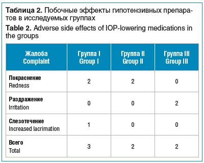 Таблица 2. Побочные эффекты гипотензивных препаратов в исследуемых группах