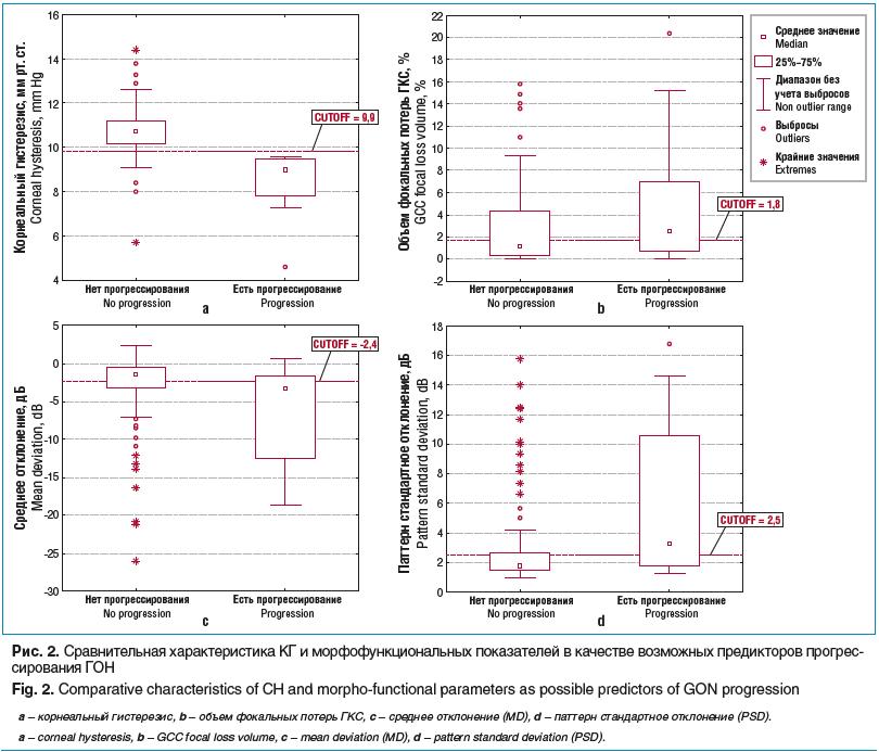 Рис. 2. Сравнительная характеристика КГ и морфофункциональных показателей в качестве возможных предикторов прогрессирования ГОН