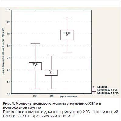 Рис. 1. Уровень тканевого магния у мужчин с ХВГ и в контрольной группе