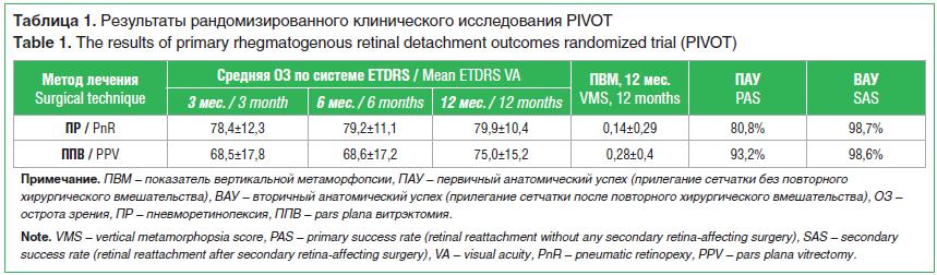 Таблица 1. Результаты рандомизированного клинического исследования PIVOT Table 1. The results of primary rhegmatogenous retinal detachment outcomes randomized trial (PIVOT)