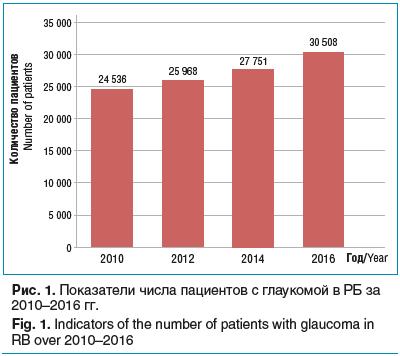 Рис. 1. Показатели числа пациентов с глаукомой в РБ за 2010–2016 гг.