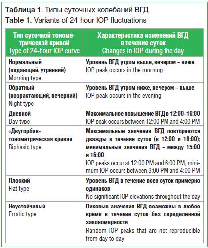 Таблица 1. Типы суточных колебаний ВГД Table 1. Variants of 24-hour IOP fluctuations