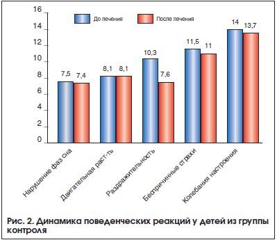 Рис. 2. Динамика поведенческих реакций у детей из группы контроля