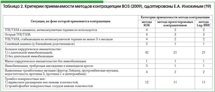 Таблица 2. Критерии приемлемости методов контрацепции ВОЗ (2009), адаптированы Е.А. Илюхиным [19]