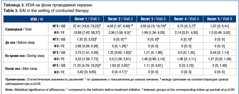 Таблица 3. ИЭА на фоне проводимой терапии Table 3. EAI in the setting of conducted therapy