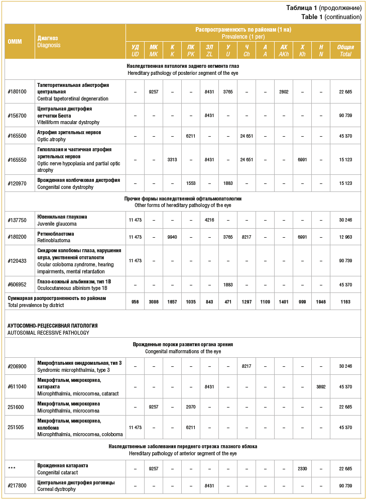 Таблица 1 (продолжение) Table 1 (continuation)
