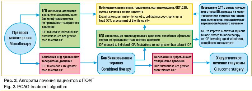 Рис. 2. Алгоритм лечения пациентов с ПОУГ Fig. 2. POAG treatment algorithm