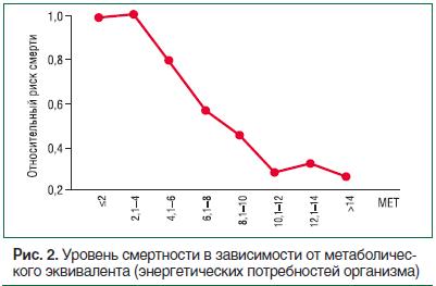 Рис. 2. Уровень смертности в зависимости от метаболического эквивалента (энергетических потребностей организма)