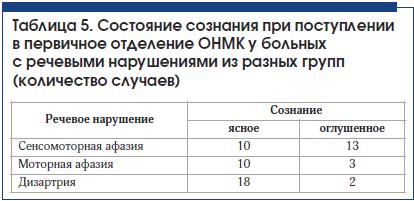 Таблица 5. Состояние сознания при поступлении в первичное отделение ОНМК у больных с речевыми нарушениями из разных групп (количество случаев)