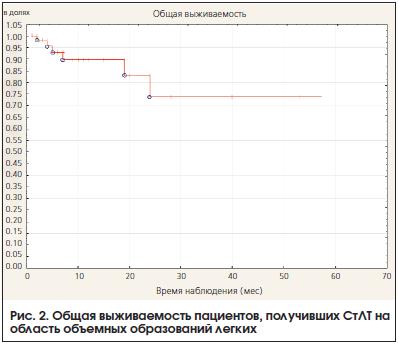 Рис. 2. Общая выживаемость пациентов, получивших СтЛТ на область объемных образований легких