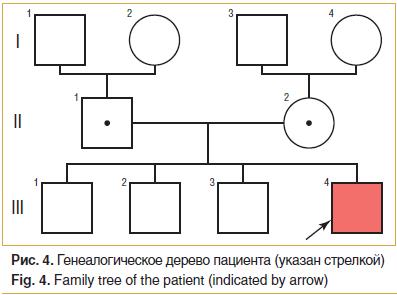 Рис. 4. Генеалогическое дерево пациента (указан стрелкой) Fig. 4. Family tree of the patient (indicated by arrow)
