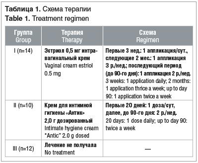 Таблица 1. Схема терапии