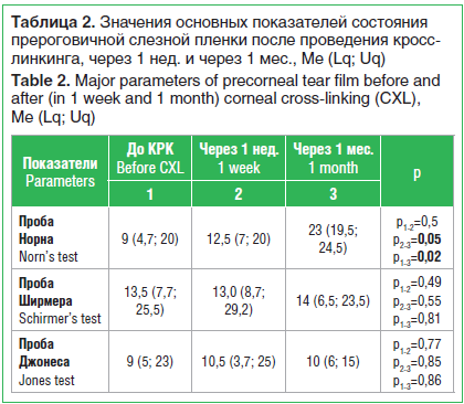 Таблица 2. Значения основных показателей состояния прероговичной слезной пленки после проведения кросс- линкинга, через 1 нед. и через 1 мес., Ме (Lq; Uq) Table 2. Major parameters of precorneal tear film before and after (in 1 week and 1 month) corneal c