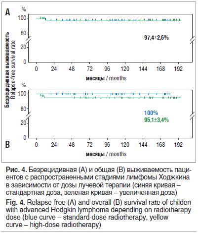 Рис. 4. Безрецидивная (А) и общая (В) выживаемость паци- ентов с распространенными стадиями лимфомы Ходжкина в зависимости от дозы лучевой терапии (синяя кривая – стандартная доза, зеленая кривая – увеличенная доза) Fig. 4. Relapse-free (A) and overall (B