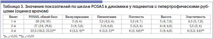 Таблица 3. Значения показателей по шкале POSAS в динамике у пациентов с гипертрофическими руб- цами (оценка врачом)