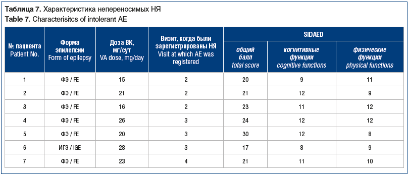 Таблица 7. Характеристика непереносимых НЯ Table 7. Characterisitcs of intolerant AE