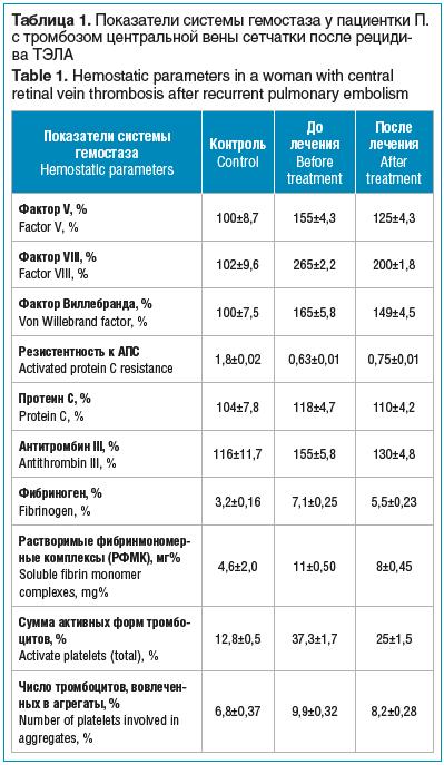 Таблица 1. Показатели системы гемостаза у пациентки П. с тромбозом центральной вены сетчатки после рецидива ТЭЛА