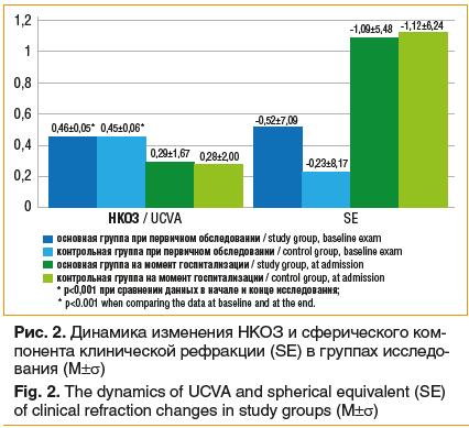 Рис. 2. Динамика изменения НКОЗ и сферического ком- понента клинической рефракции (SE) в группах исследо- вания (М±σ) Fig. 2. The dynamics of UCVA and spherical equivalent (SE) of clinical refraction changes in study groups (М±σ)