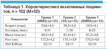 Таблица 1. Характеристика включенных пациен- тов, n = 102 (M SD)