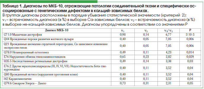 Таблица 1. Диагнозы по МКБ-10, отражающие патологии соединительной ткани и специфически ас- социированные с генетическими дефектами в кальций-зависимых белках.
