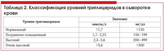 Таблица 2. Классификация уровней триглицеридов в сыворотке крови