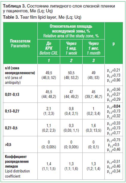 Таблица 3. Состояние липидного слоя слезной пленки у пациентов, Ме (Lq; Uq) Table 3. Tear film lipid layer, Ме (Lq; Uq)