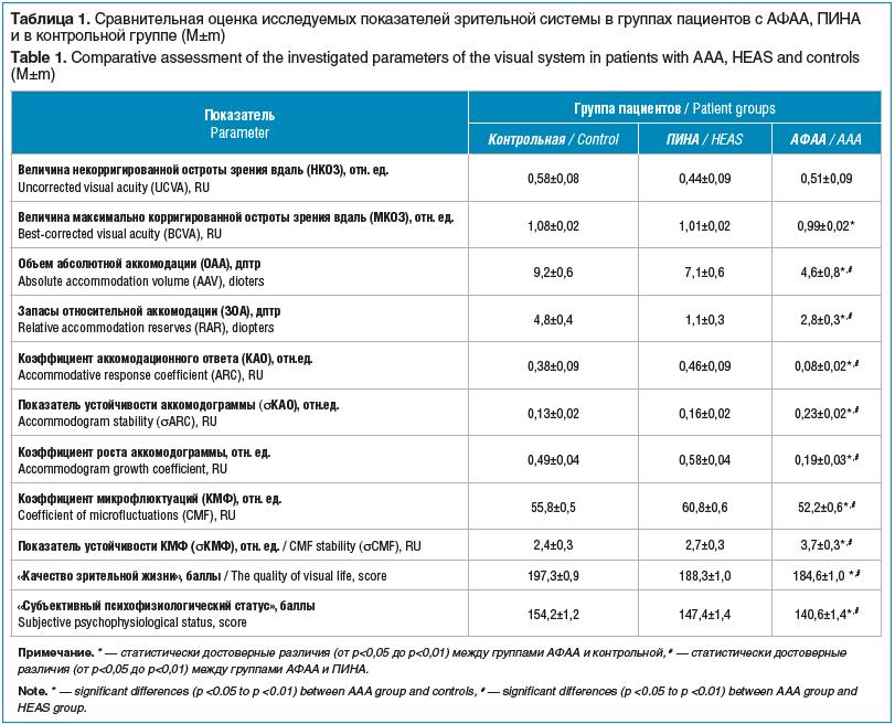 Таблица 1. Сравнительная оценка исследуемых показателей зрительной системы в группах пациентов с АФАА, ПИНА и в контрольной группе (M±m) Table 1. Comparative assessment of the investigated parameters of the visual system in patients with AAA, HEAS and con