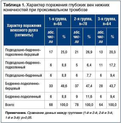 Таблица 1. Характер поражения глубоких вен нижних конечностей при проксимальном тромбозе