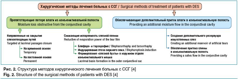Рис. 2. Структура методов хирургического лечения больных с ССГ [4]