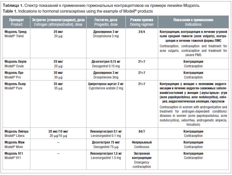 Таблица 1. Спектр показаний к применению гормональных контрацептивов на примере линейки Модэлль Table 1. Indications to hormonal contraceptives using the example of Modell® products